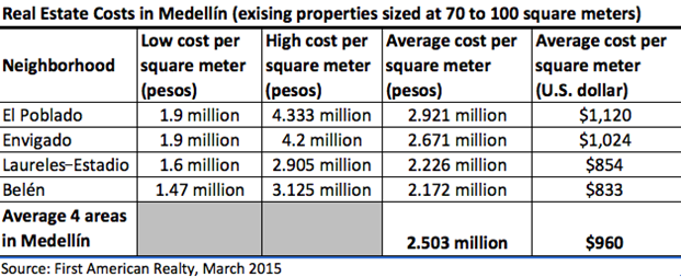 Real Estate Cost un Medellin (existing properties sized at 70 to 100 square meters)