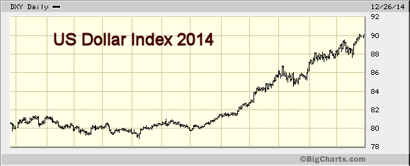 Note the jump in  the dollar's strength since mid-2014. (Chart courtesy of Marketwatch.com)