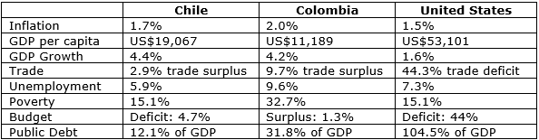 Comparing the economy of Colombia, Chile and the States